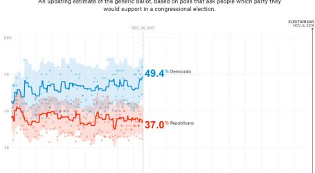 The Generic Ballot Is Predicting a Republican Bloodbath Next Year