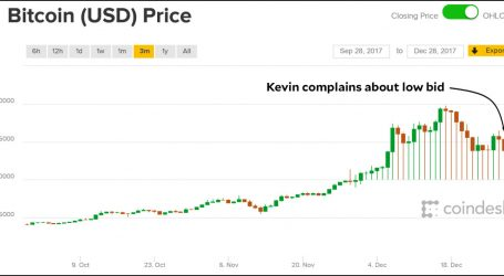 After I Complain, Bitcoin Gets Its Act Together