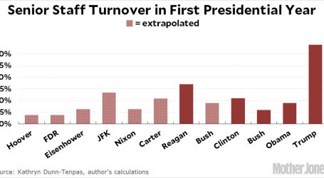 Donald Trump Is the First President to Lose a Third of His Staff in Year 1