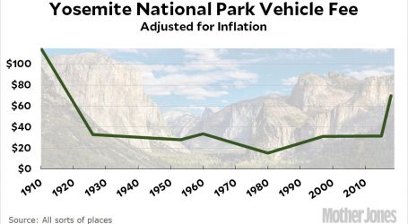 Is Trump's New National Park Fee Increase Really Outrageous?