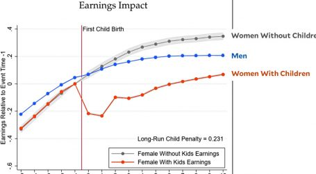 Why Do Women Earn Less Than Men?
