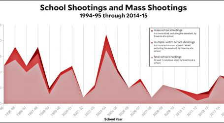 Raw Data: Mass Shootings at Schools