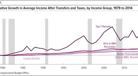 Taxes, Welfare, and Income Inequality: Here's the CBO's Latest Report