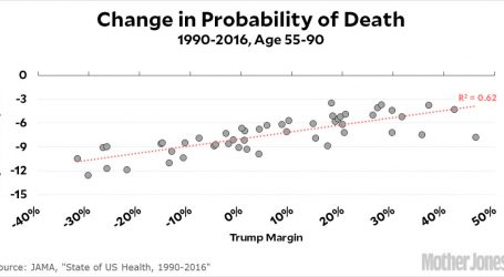Raw Data: The Worse a State Does on Improving Health, the Better It Is for Trump