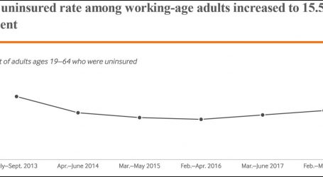 The Uninsured Rate Is Going Up