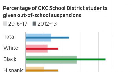OKC Schools May Have Reduced Suspensions, But It's Still Mostly Black Kids Getting Sent Home