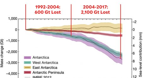 Chart of the Day: The South Pole is Shrinking Fast