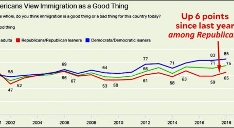 Chart of the Day: Immigration Is a Good Thing