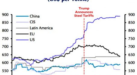 New Steel Taxes Are Hitting the Business Community Hard