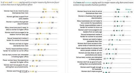 Women: Getting to the Top Is Tougher for Women. Men: Nah.