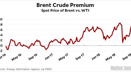Chart of the Day: The Brent Premium Is Nearly $10 Right Now
