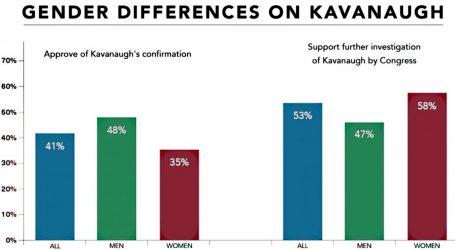 Chart of the Day: The Latest on Brett Kavanaugh