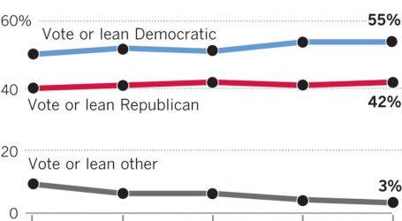 LAT Poll: Democrats Still Far Ahead in Congressional Races