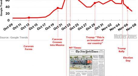 What Drove Media Coverage of the Migrant Caravan?