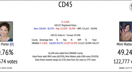 Katie Porter Extends Lead Over Mimi Walters in CA45