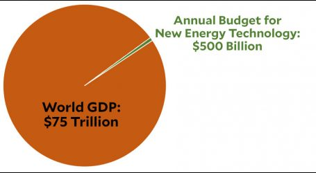 We Need a Climate Miracle. Would You Spend $500 Billion per Year to Get One?