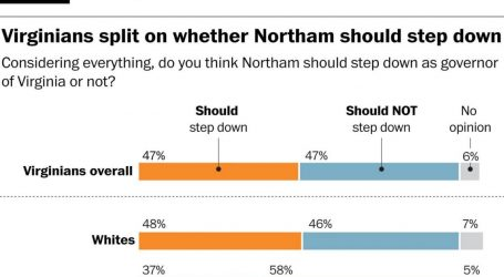 Poll Shows Strong Black Support for Gov. Ralph Northam