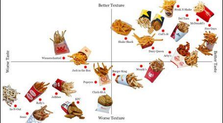 America's Greatest French Fry Secret Revealed