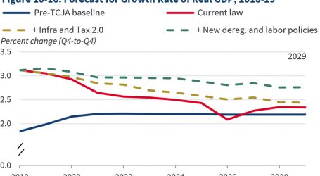 Remember 3% Growth? It's Now Down the Memory Hole.