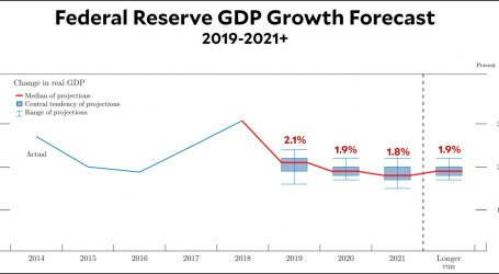 Fed Projects Growth of 2.1% This Year