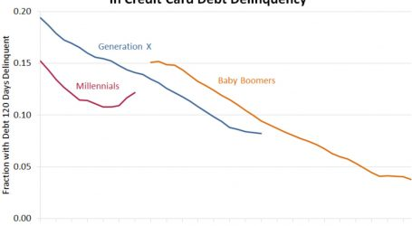Millennials Are Very Financially Trustworthy