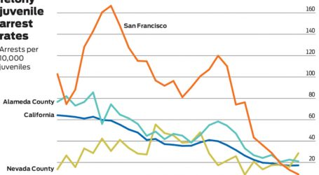 Surprise! Juvenile Crime Has Plummeted in California.