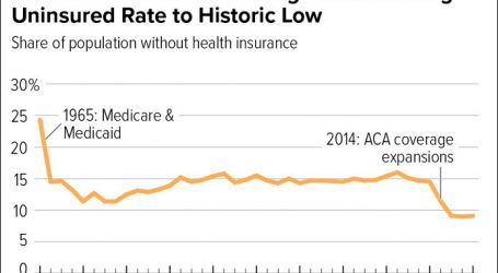 Chart of the Day: Obamacare and the Uninsured