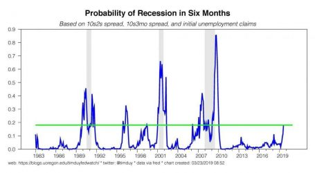 Chart of the Day: The Probability of Recession Is Now 20%