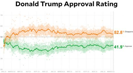 Donald Trump Continues to Not Be Very Popular