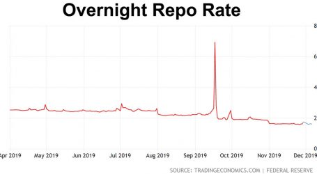 What's Wrong With the Repo Market? A Followup.
