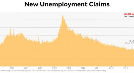 Chart of the Day: 1 Million New Unemployment Claims This Week?