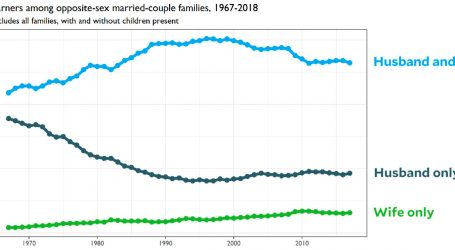 The Two-Earner Family Is In Decline