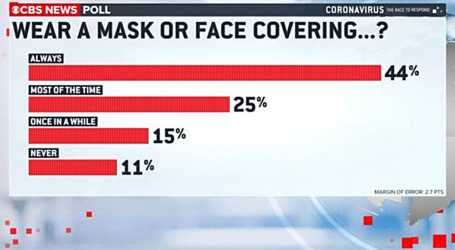 Mask Wearing Is Becoming the New Normal