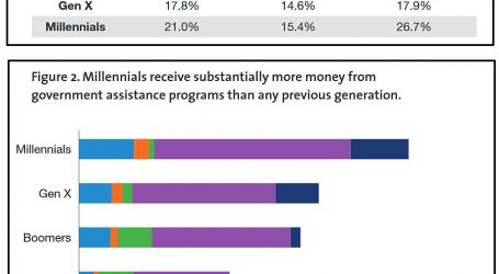 Millennials in Poverty? It Depends On How You Look.