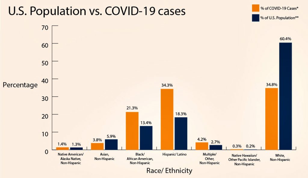two-theories-explain-covid-19-racial-disparities.-which-is-right?